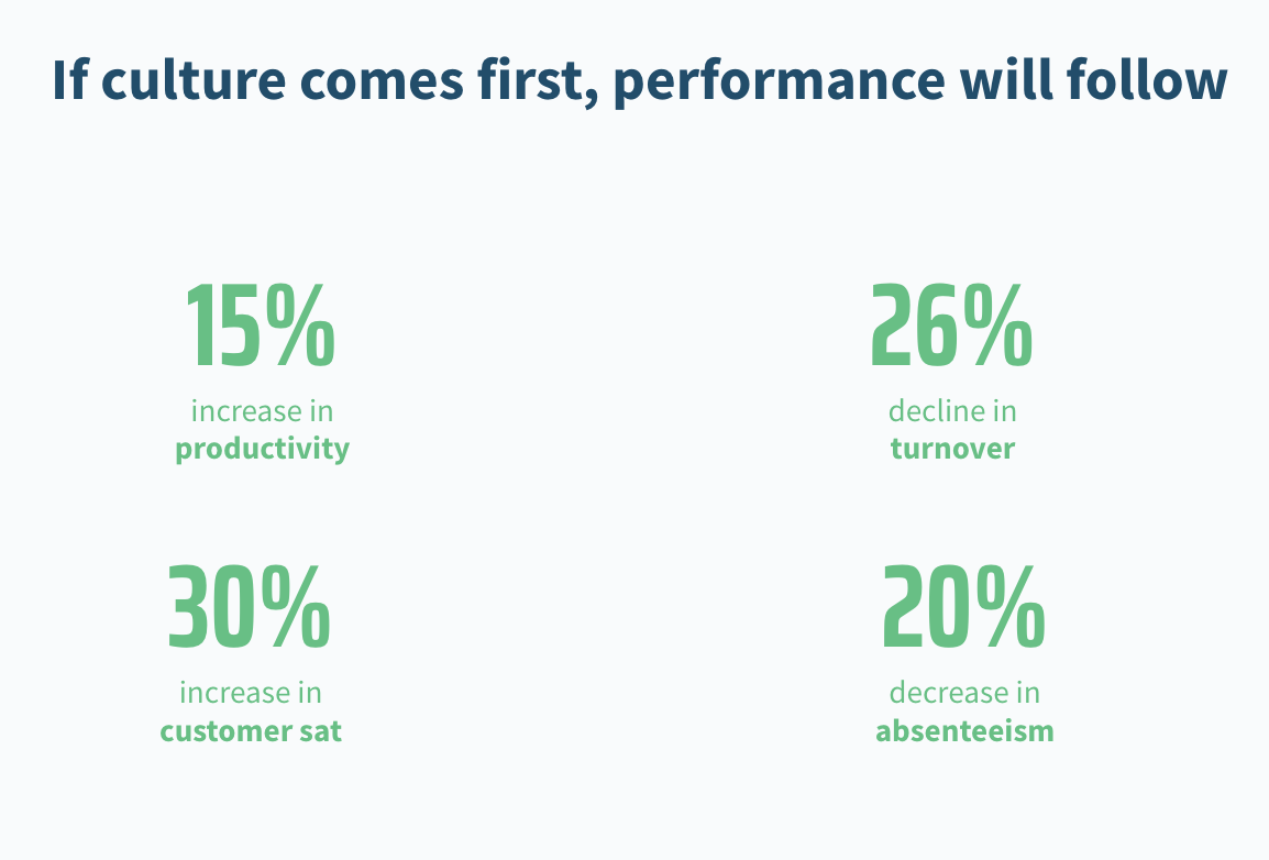 If culture comes first, performance will follow.